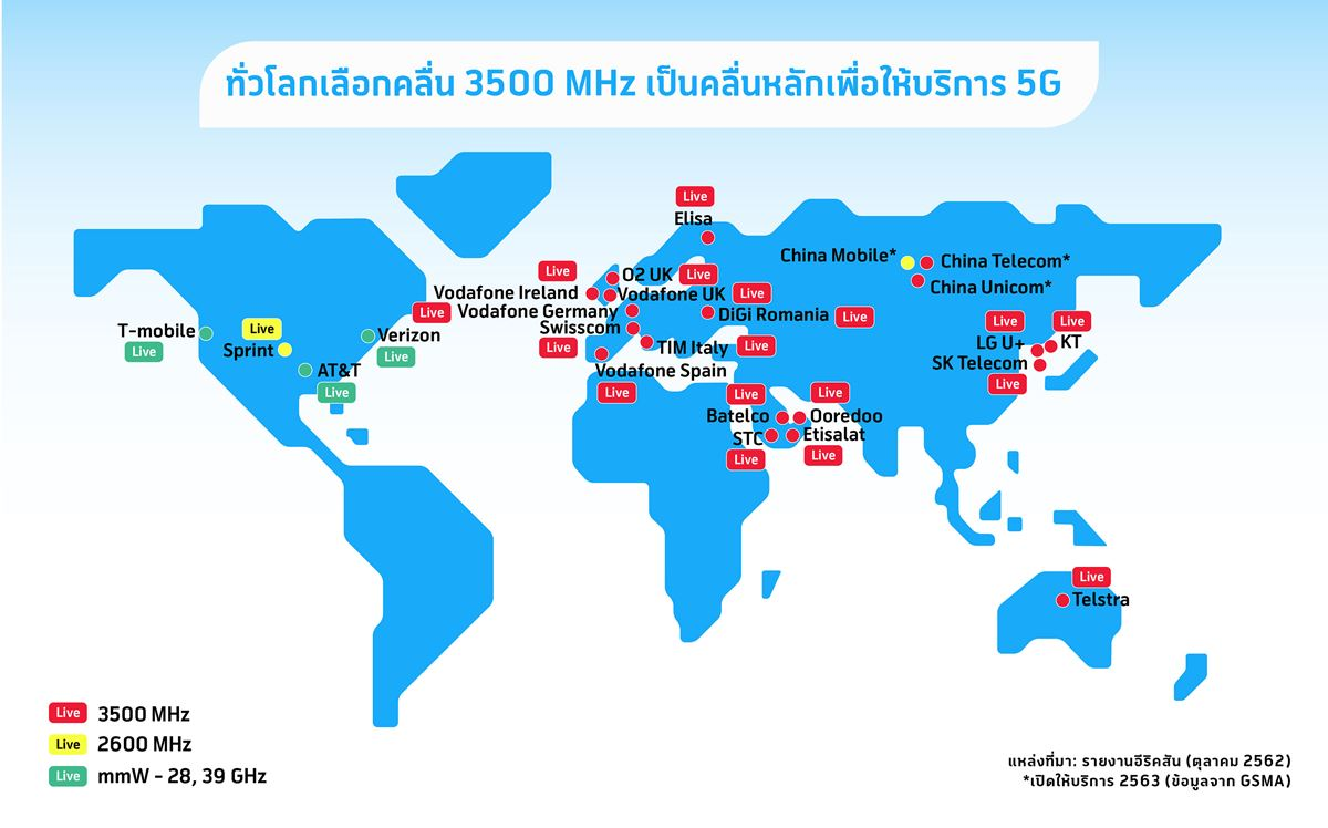dtac proposes NBTC to adjust auction timing to allow for inclusion of 3500MHz to acquire most efficient portfolios for 5G deployment.