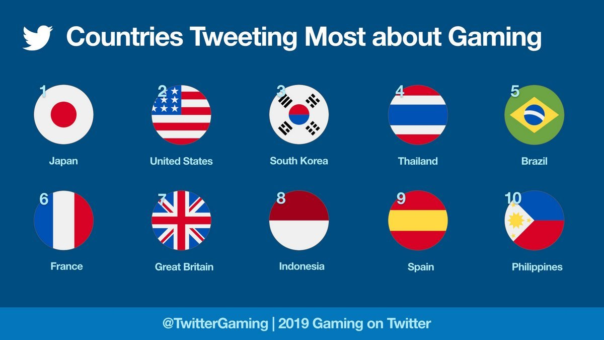 Countries Tweeting Most About Gaming 2019