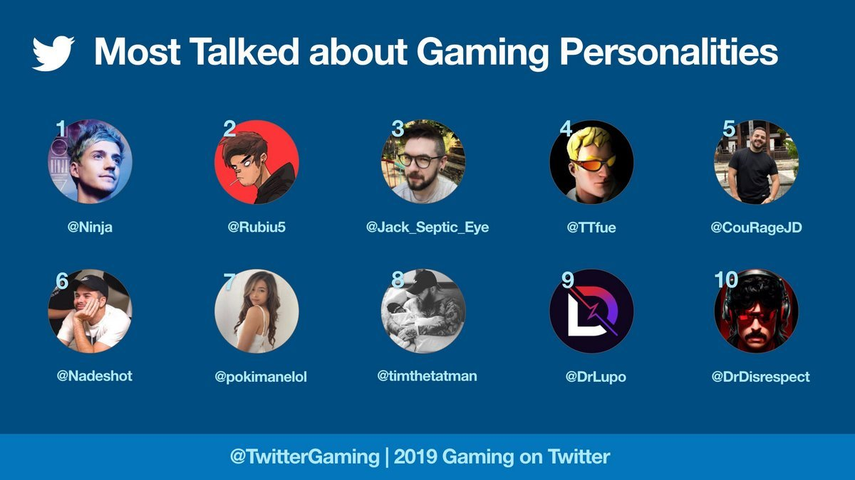 Most Talked About Gaming Personality 2019