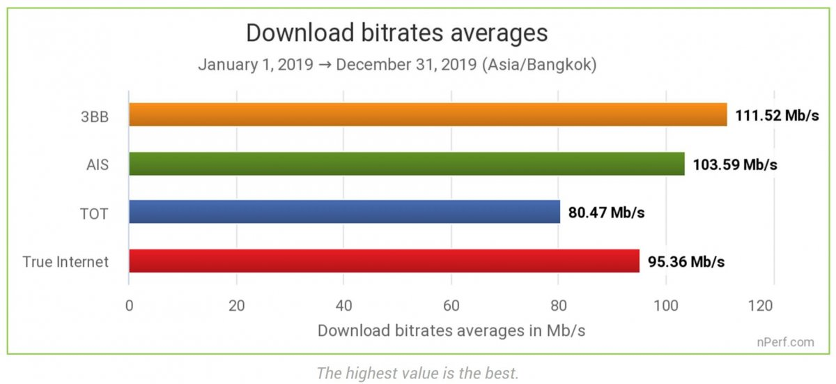 3BB The Best Fixed Internet Performances in 2019