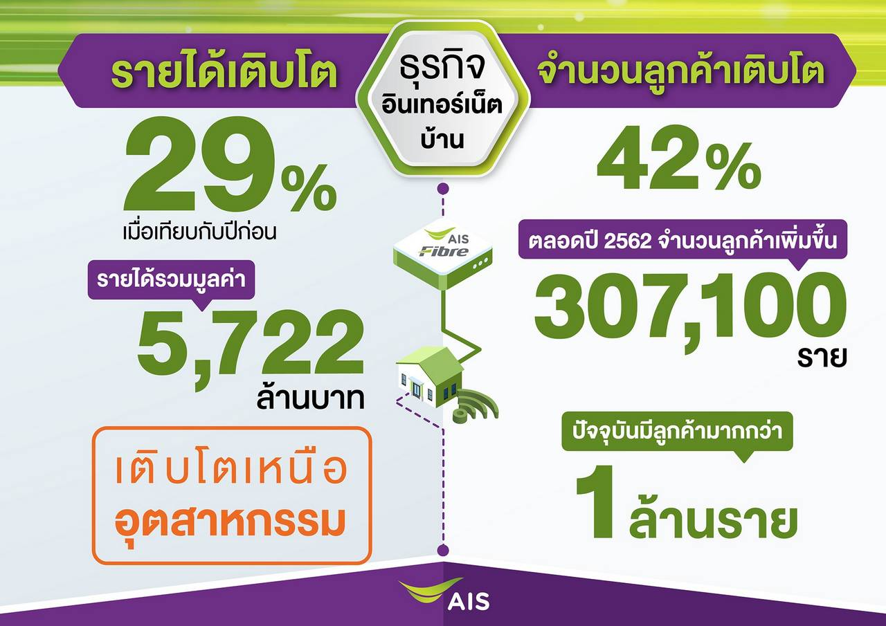 AIS posted a 4.6% strong net profit growth in 2019