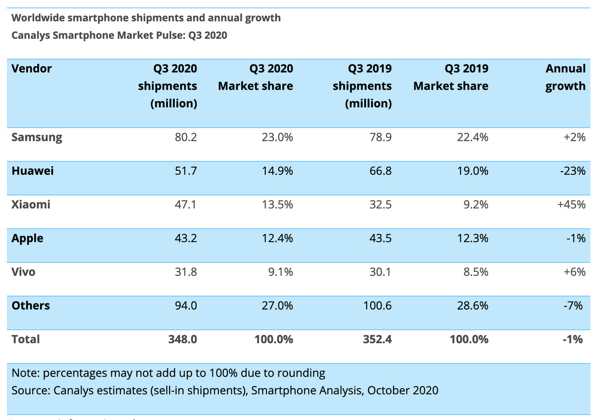Xiaomi recorded 234% YoY growth in Q3 in Thailand, according to Canalys